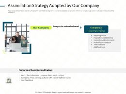 Assimilation Strategy Adapted By Our Company Best Ppt Powerpoint Ideas Picture