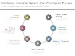 Assistance Distribution System Chart Presentation Pictures