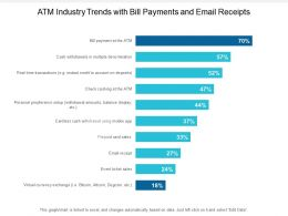ATM Industry Trends With Bill Payments And Email Receipts
