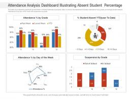 Attendance Analysis Dashboard Illustrating Absent Student  Percentage Powerpoint Template