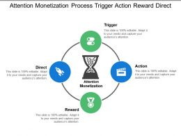 Attention Monetization Process Trigger Action Reward Direct