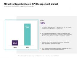 Attractive Opportunities In API Management Market Ppt Topics