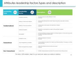 Attributes Leadership Awareness Communication Influence Education Training