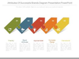 Attributes Of Successful Brands Diagram Presentation Powerpoint