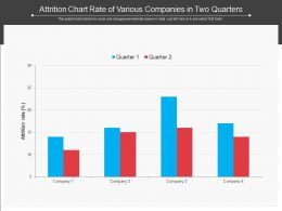 Attrition Chart Rate Of Various Companies In Two Quarters