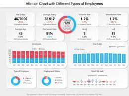 Attrition Chart With Different Types Of Employees