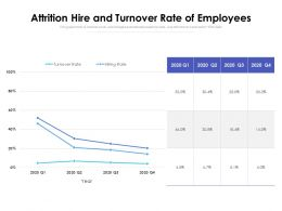 Attrition Hire And Turnover Rate Of Employees