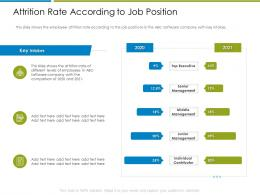 Attrition Rate According To Job Position Increase Employee Churn Rate It Industry Ppt Grid