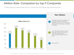 Attrition Rate Comparison By Top It Companies Increase Employee Churn Rate It Industry Ppt Ideas