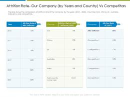Attrition Rate Our Company Increase Employee Churn Rate It Industry Ppt Styles
