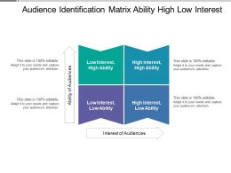 Audience Identification Matrix Ability High Low Interest