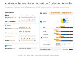 Audience Segmentation Based On Customer Activities Abandoning Shop Ppt Slides