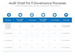 Audit Chart For IT Governance Processes