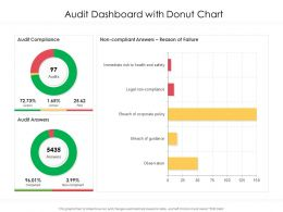 Audit Dashboard With Donut Chart