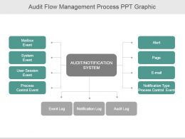 Audit Flow Management Process Ppt Graphic