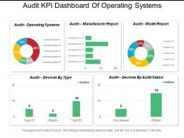 Audit Kpi Dashboard Of Operating Systems Manufacturer Report And Model Report