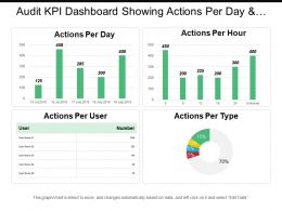 Audit Kpi Dashboard Showing Actions Per Day And Actions Per Hour