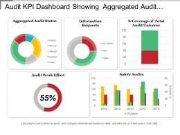 Audit Kpi Dashboard Showing Aggregated Audit Status And Audit Work Effort