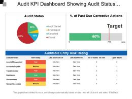 Audit Kpi Dashboard Showing Audit Status Auditable Entry Risk Rating