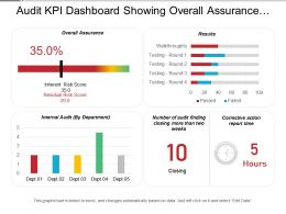 Audit Kpi Dashboard Showing Overall Assurance Internal Audit And Results