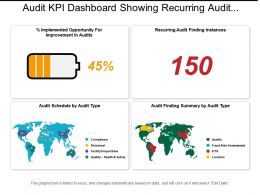 Audit Kpi Dashboard Showing Recurring Audit Finding Instances And Audit Finding Summary