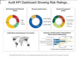 Audit Kpi Dashboard Showing Risk Ratings Planned Audit Status