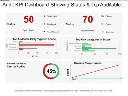 Audit Kpi Dashboard Showing Status And Top Auditable Entity Types
