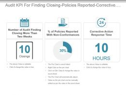 Audit Kpi For Finding Closing Policies Reported Corrective Action Time Ppt Slide