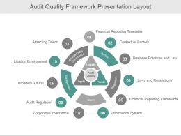 Audit Quality Framework Presentation Layout