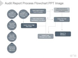 Audit Report Process Flowchart Ppt Image