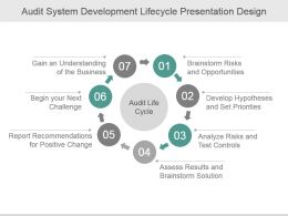 Audit System Development Lifecycle Presentation Design