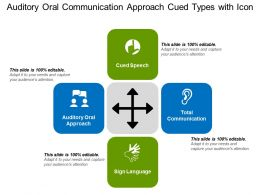 Auditory Oral Communication Approach Cued Types With Icon
