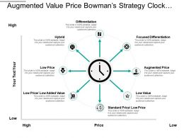 Augmented Value Price Bowman S Strategy Clock With Lines And Icons