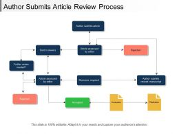 Author Submits Article Review Process