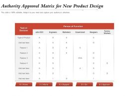 Authority Approval Matrix For New Product Design