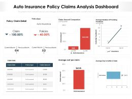 Auto Insurance Policy Claims Analysis Dashboard