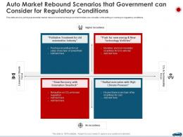 Auto Market Rebound Scenarios That Government Can Consider For Regulatory Conditions Ppt Download