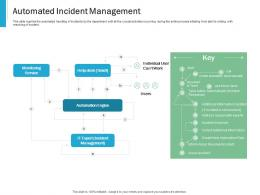 Automated Incident Management Effective IT service Excellence Ppt Powerpoint Visual Aids Style