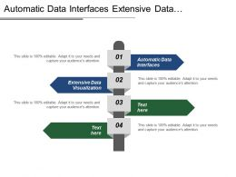 Automatic Data Interfaces Extensive Data Visualization Finished Products
