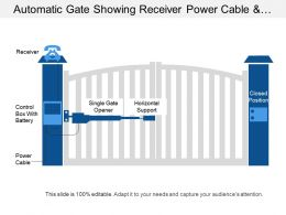 Automatic Gate Showing Receiver Power Cable And Closed Position