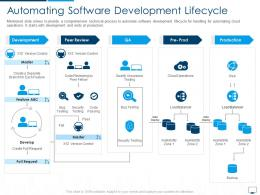Automating Software Development Lifecycle Cloud Computing Infrastructure Adoption Plan