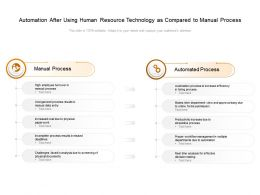 Automation After Using Human Resource Technology As Compared To Manual Process