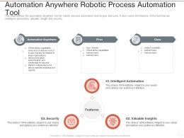Automation Anywhere Robotic Process Automation Tool Ppt Powerpoint Presentation Infographics Format