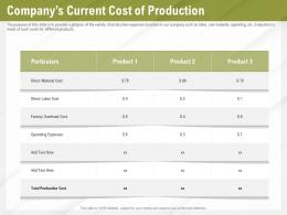 Automation Benefits Companys Current Cost Of Production Ppt Powerpoint Presentation File Icon