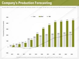Automation Benefits Companys Production Forecasting Ppt Powerpoint Presentation File Ideas