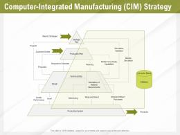 Automation Benefits Computer Integrated Manufacturing CIM Strategy Ppt File Professional