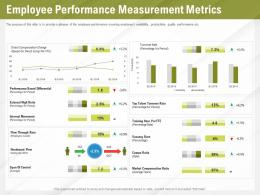Automation Benefits Employee Performance Measurement Metrics Ppt Powerpoint Presentation File Good