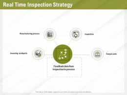 Automation Benefits Real Time Inspection Strategy Ppt Powerpoint Presentation Gallery Aids