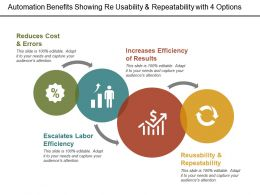 Automation Benefits Showing Re Usability And Repeatability With 4 Options