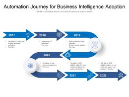 Automation Journey For Business Intelligence Adoption